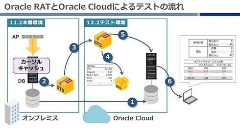 Oracle RATとOracle Cloudによるテストの流れ