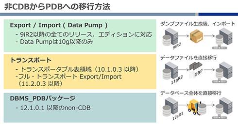 非CDBからPDBへの移行方法