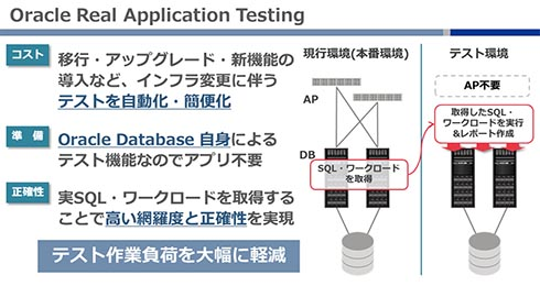 Oracle RATとは