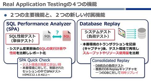 Oracle RATの主要4機能
