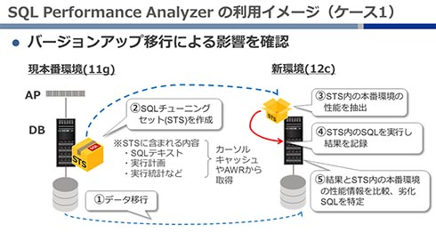 SQL Performance Analyzerの利用イメージ