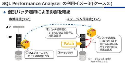 SQL Performance Analyzerの利用イメージ_2