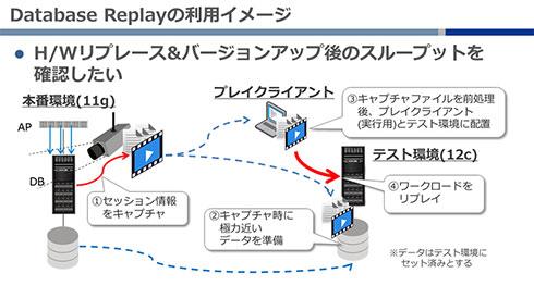 Database Replayの利用イメージ