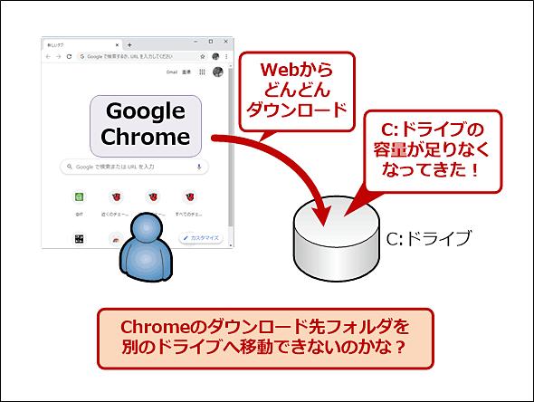 Google Chromeのダウンロード先フォルダを変えたい!
