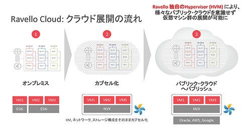 Ravello CloudによるVMware環境をクラウド化するまでの流れ