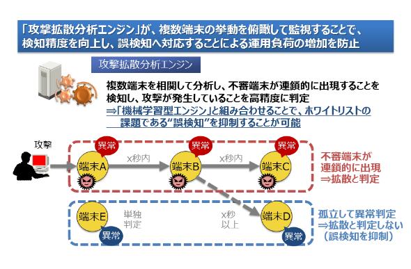 「攻撃拡散分析エンジン」概要図