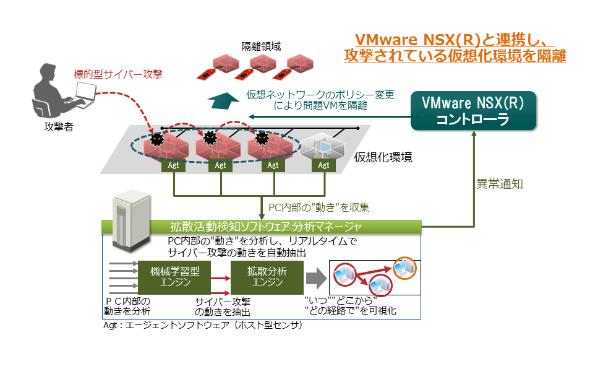拡散活動検知ソフトウェアとVMware NSX(R)の連携による仮想マシン隔離の例