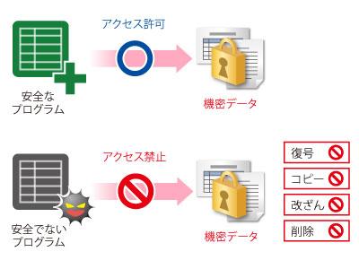「JP1/秘文Data Encryption」のマルウェア対策