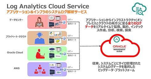 Log Analytics Cloud Serviceでは、アプリ、クラウド/オンプレミスで稼働するシステムの構成要素からログを取得して、一元管理できる