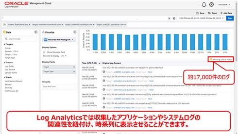 Log Analytics Cloud Serviceでは、収集したアプリケーションとシステムログの関連性をひも付けて、時系列に表示できる