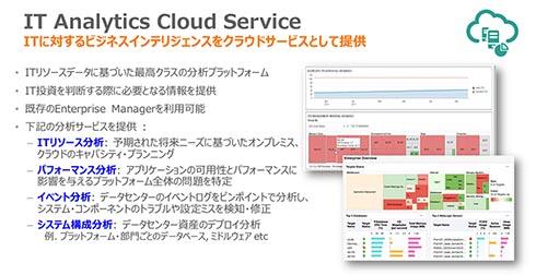 IT Analytics Cloud Serviceで、アプリケーションサーバの稼働に必要なITリソースに関する情報を可視化できる