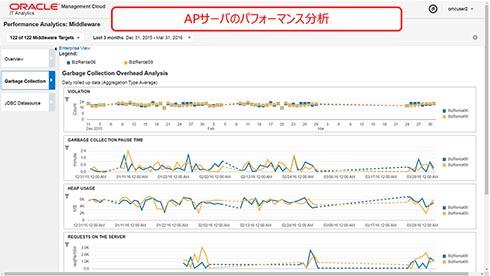 IT Analytics Cloud Serviceで、アプリケーションサーバのパフォーマンス分析の結果もビジュアル表示できる