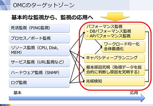 Oracle Management Cloudのターゲットゾーン