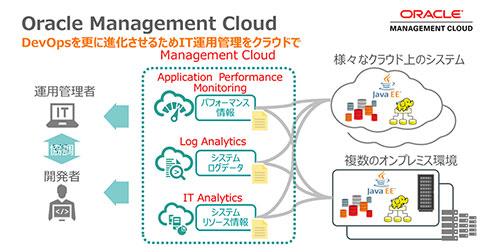 Oracle Management Cloudは、開発と運用の双方で利用でき、有益な洞察を素早く提供することを念頭に開発された