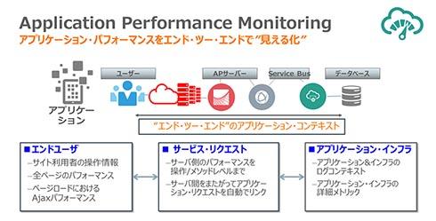 Application Performance Monitoringで、アプリケーションのパフォーマンスをエンドツーエンドで見える化できる