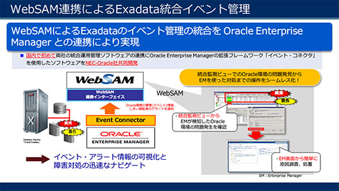 WebSAMで、Exadataのイベント管理の統合をOracle Enterprise Managerと連携して実現
