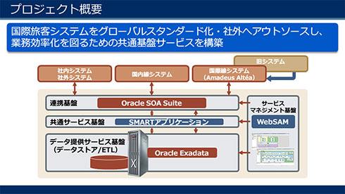 ANA国際旅客システムプロジェクトの概要