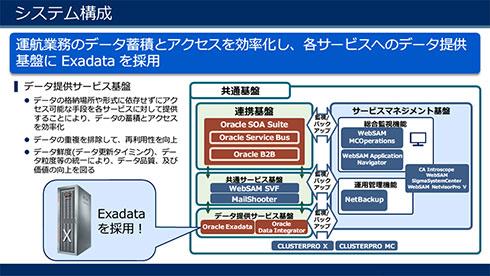 ANAの新国際線旅客システムの構成