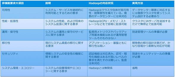 非機能要求とHadoop