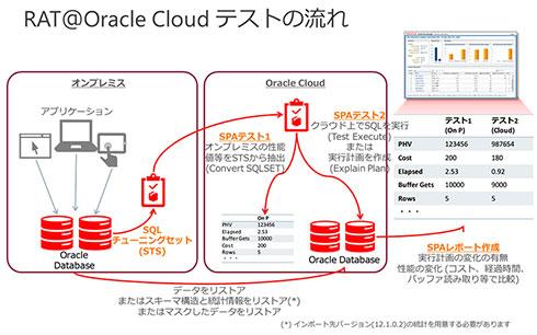RAT@Oracle Cloudによるテストの流れ