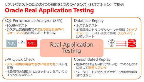 Oracle RATでできること