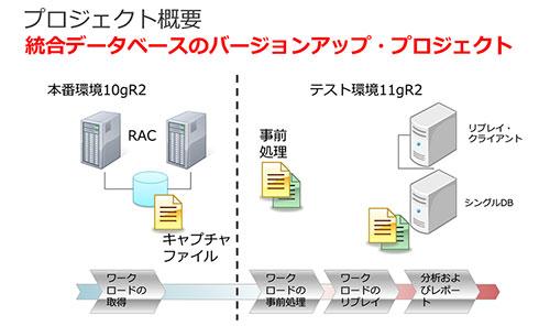 統合データベースバージョンアッププロジェクトの概要