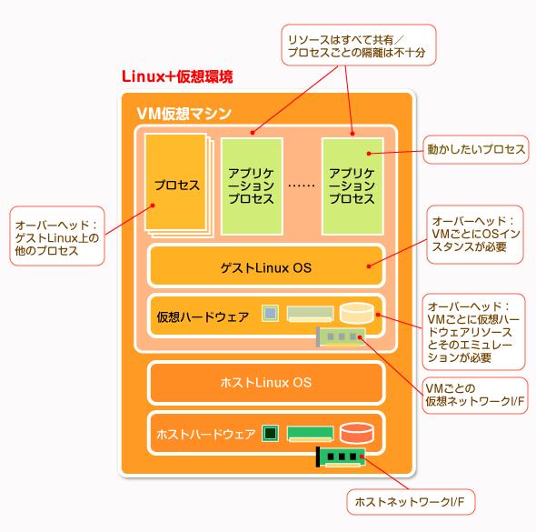 ハードウェア仮想化型の仮想実行環境
