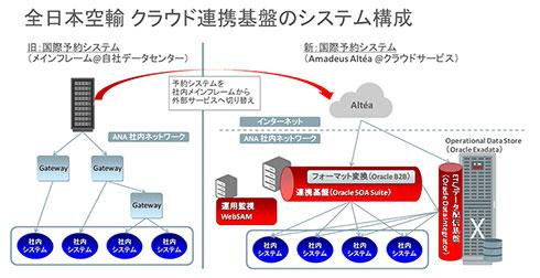 ANAクラウド連携基盤のシステム構成