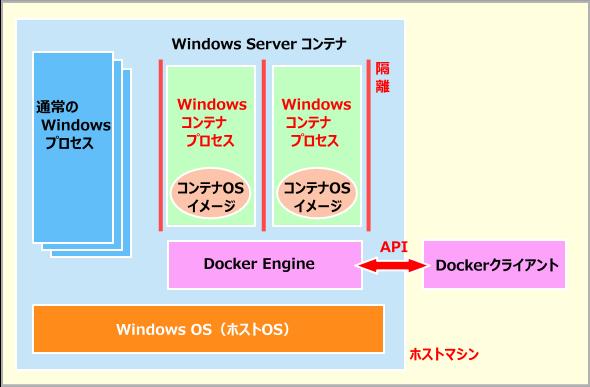 Windows Serverコンテナのアーキテクチャ