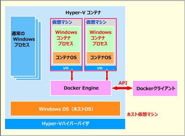 Hyper-Vコンテナのアーキテクチャ