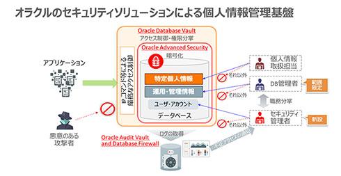 オラクルのセキュリティソリューションを用いた個人情報管理基盤