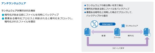 「Intercept X」のアンチランサムウェア機能