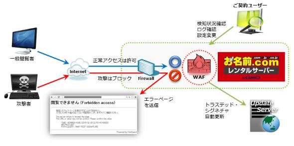「お名前.comレンタルサーバー」のWAF機能