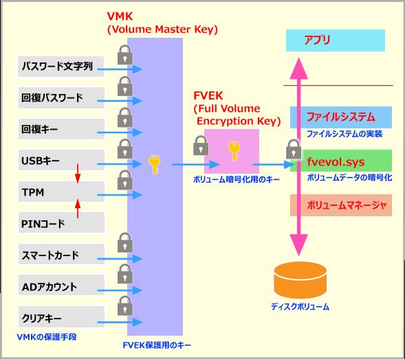 BitLockerの仕組み