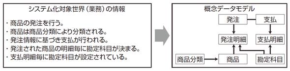 概念データモデルの設計