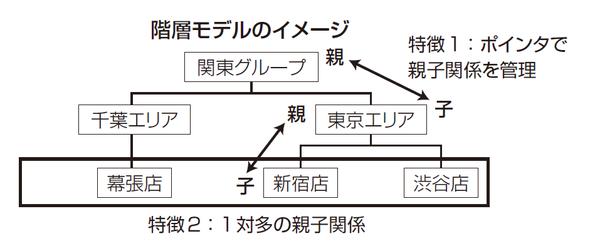階層モデルのイメージ
