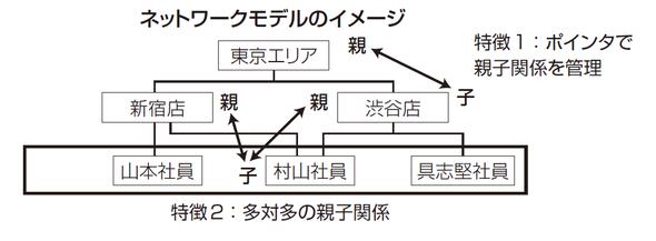 ネットワークモデルのイメージ