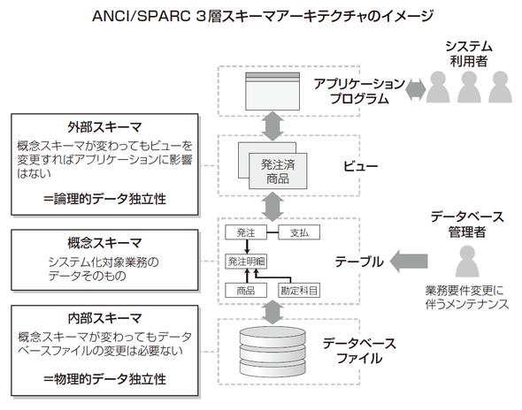 ANCI/SPARC 3層スキーマアーキテクチャのイメージ