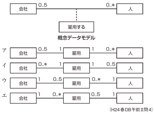 演習4-1