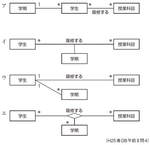 演習4-2