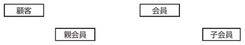 """図3 """"顧客""""、""""会員""""、""""親会員""""及び""""子会員""""の概念データモデル"""