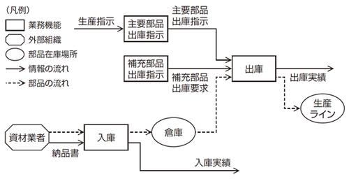 図1 在庫管理業務の業務フロー