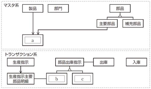 図2 在庫管理業務の概念データモデル(一部未完成)