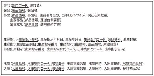 図3 在庫管理業務の関係スキーマ一覧(一部未完成)