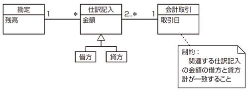 演習5-1