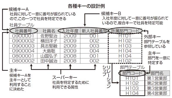 各種キーの設計例