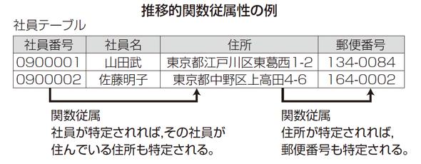 推移的関数従属性の例
