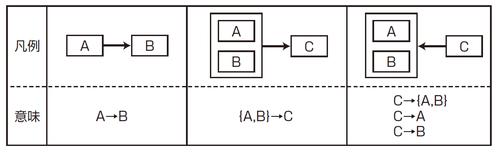 図2 関数従属性の表記法