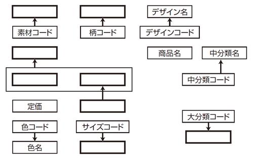 """図3 関係""""商品""""、""""中分類""""、""""SKU""""及び""""販売""""の属性間の主な関数従属性(未完成)"""