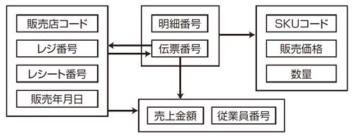 """図4 関係""""販売実績""""の属性間の主な関数従属性"""
